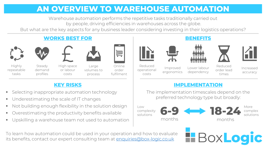 An image distilling the warehouse automation overview into a single slide