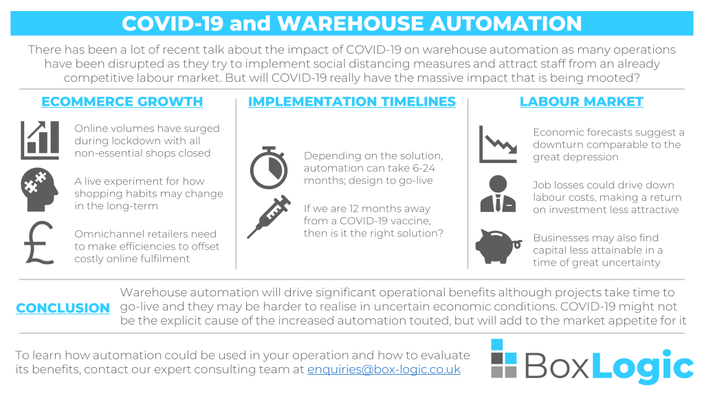 An image distilling the impact of COVID-19 on warehouse automation into a single slide
