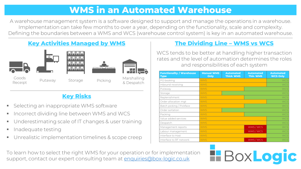 wms automated warehouse infographic
