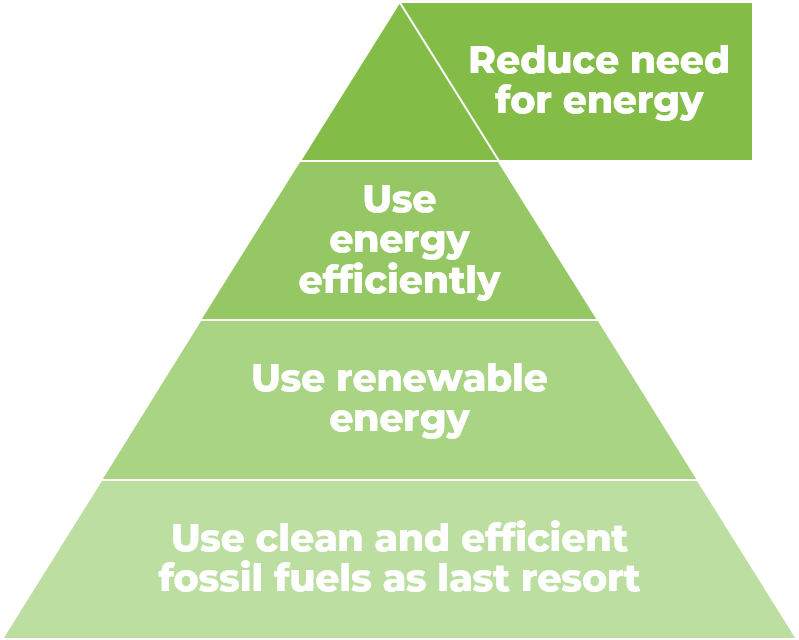An energy hierarchy pyramid