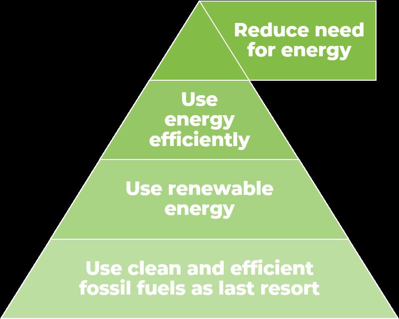 An energy hierarchy pyramid