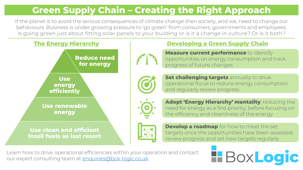 Green Supply Chain - Creating the Right Approach Infographic