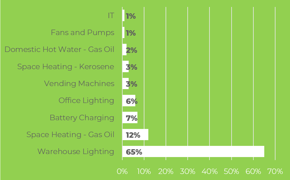 Chart showing the energy consumption of a typical warehouse by category