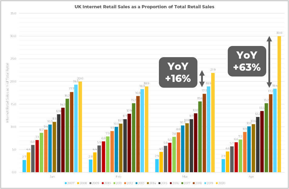 internet retail growth