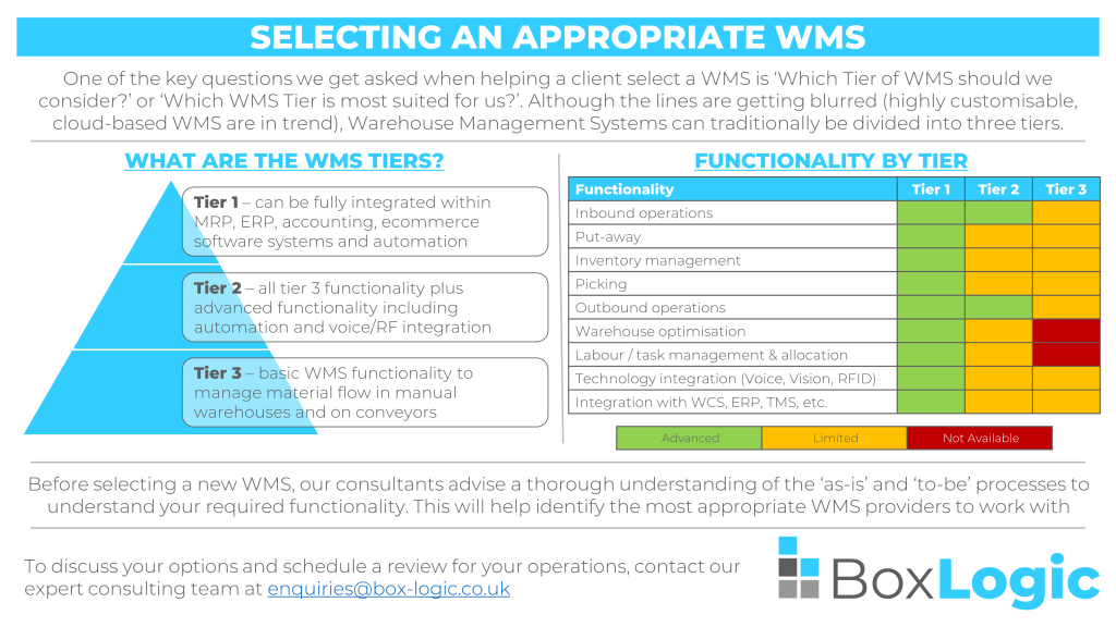 wms selection infographic