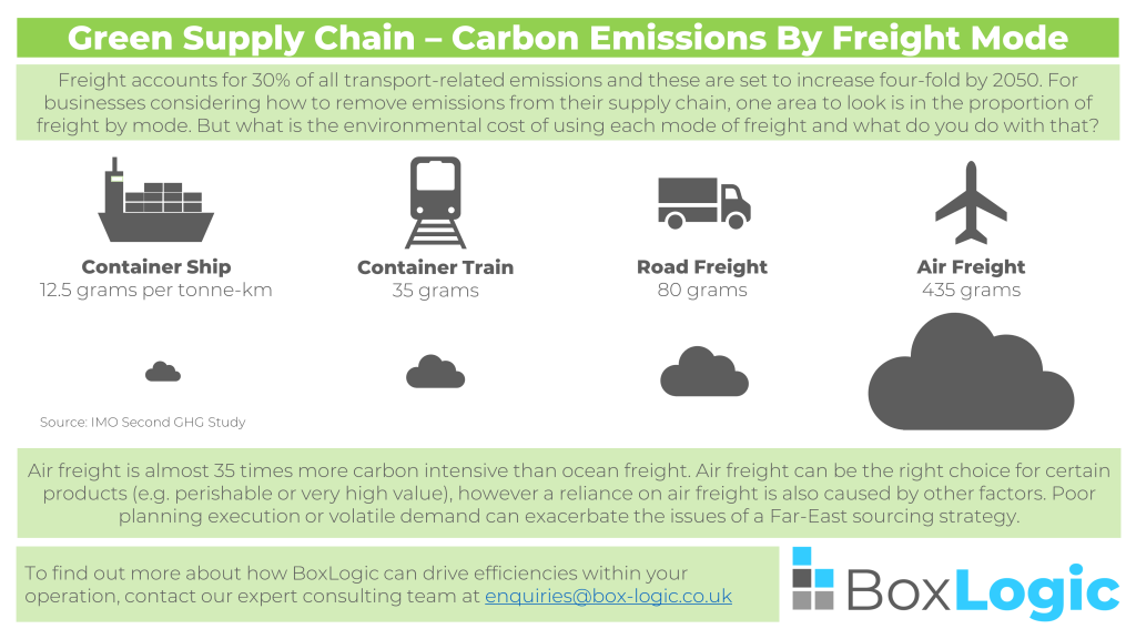 Carbon Emissions by Freight Mode - Infographic