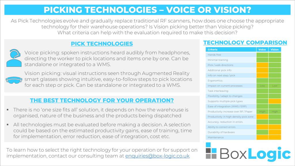 Voice vs Vision comparative infographic