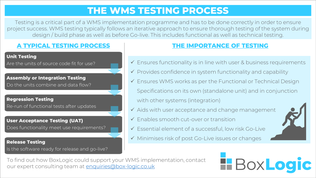 The WMS Testing Process - Infographic