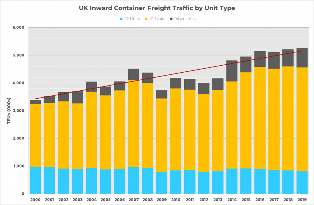 UK containerised freight traffic 2000-2019