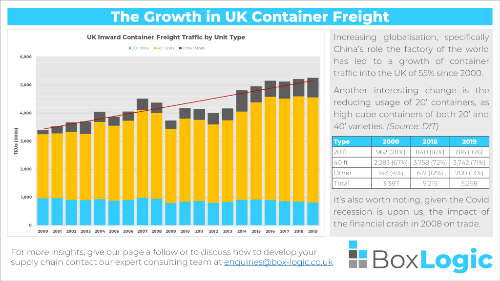 Infographic of UK inward container freight traffic 2000-2019