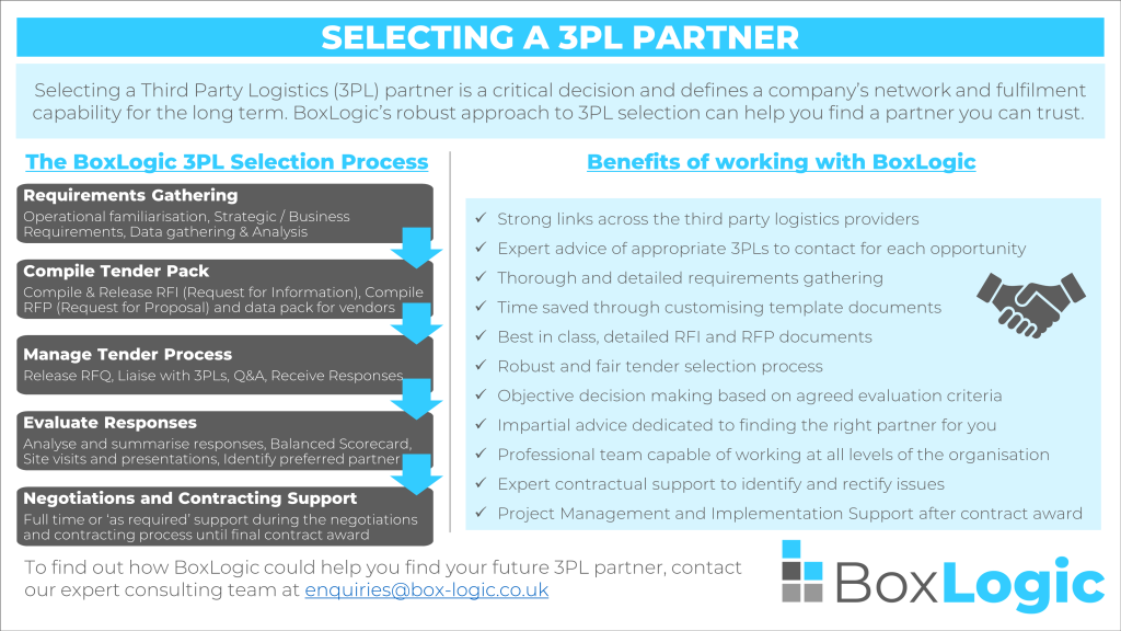 Selecting a 3PL infographic